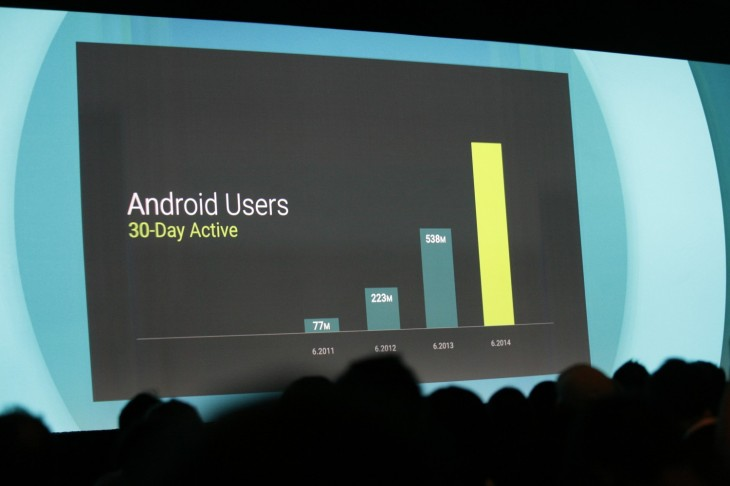 googleio_android_users_active