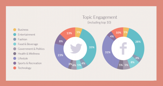 influencers topic engagement