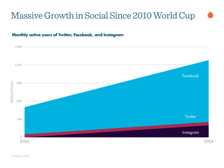 massive-growth-social-world-cup