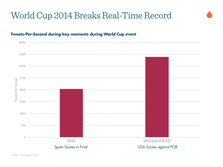 world-cup-2014-real-time-record-2014-06-24-15-25-17