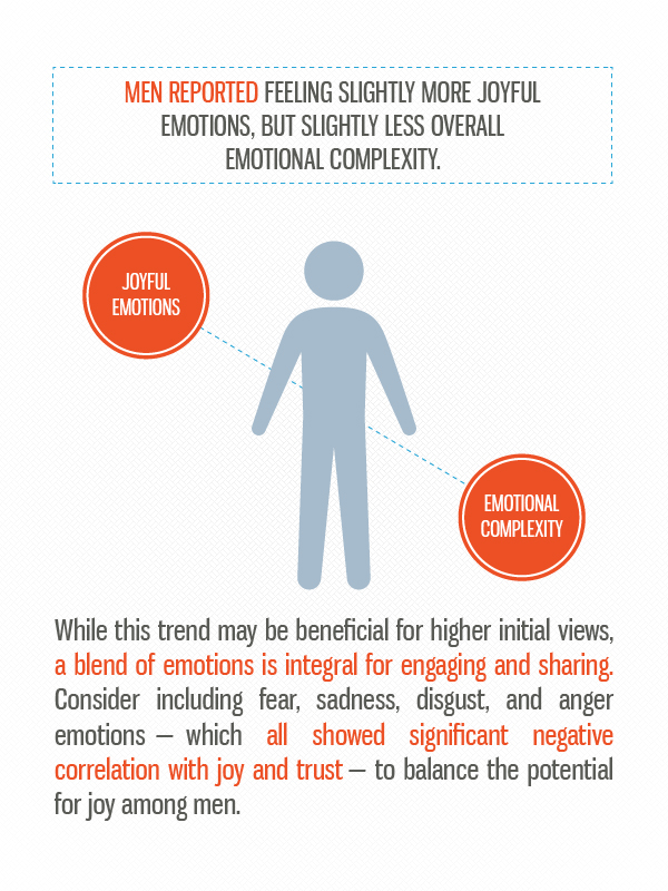 12 The science of viral content: Which emotions are shareable for different age groups and genders?