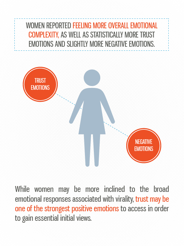 13 The science of viral content: Which emotions are shareable for different age groups and genders?