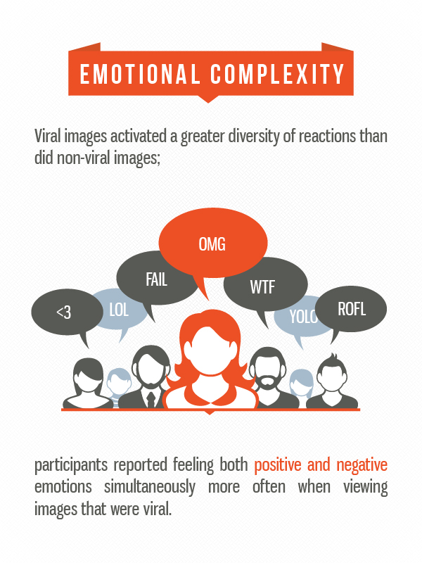 6 The science of viral content: Which emotions are shareable for different age groups and genders?