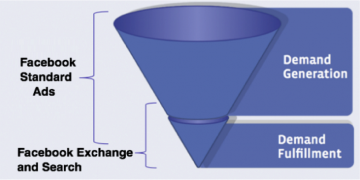 Intent-funnel