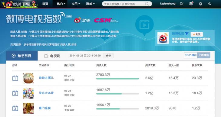 Weibo-TV