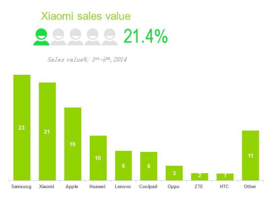 Screen Shot 2014 07 29 at 10.56.27 am Report: Xiaomi pips Apple to rank 2nd in Chinas smartphone sales share, but threatens Samsung more