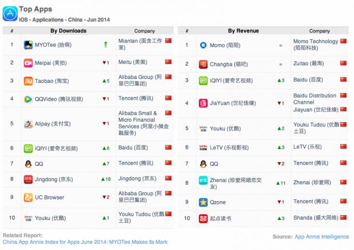 App-Annie-China