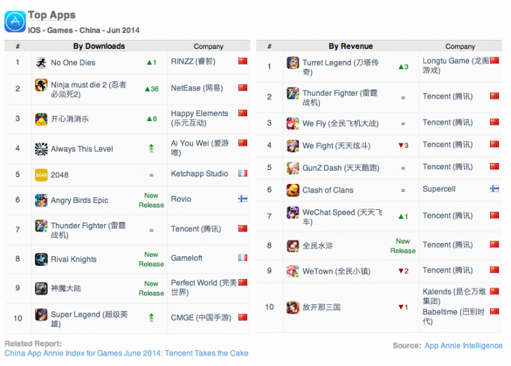 App-Annie-China-Games