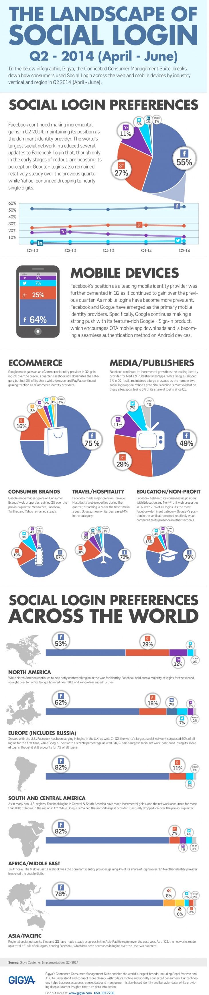 Social_Login_Data_Q2_2014_Gigya