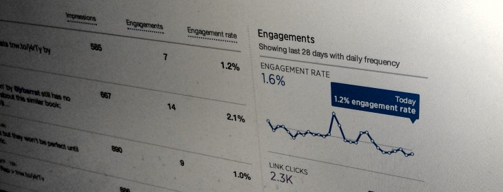 Why Twitter's new analytics could turn us all into stat-hungry engagement addicts