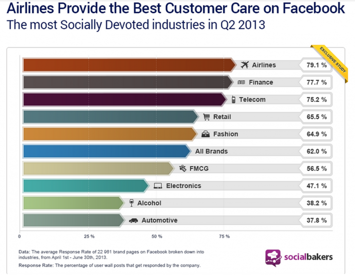 airline facebook service