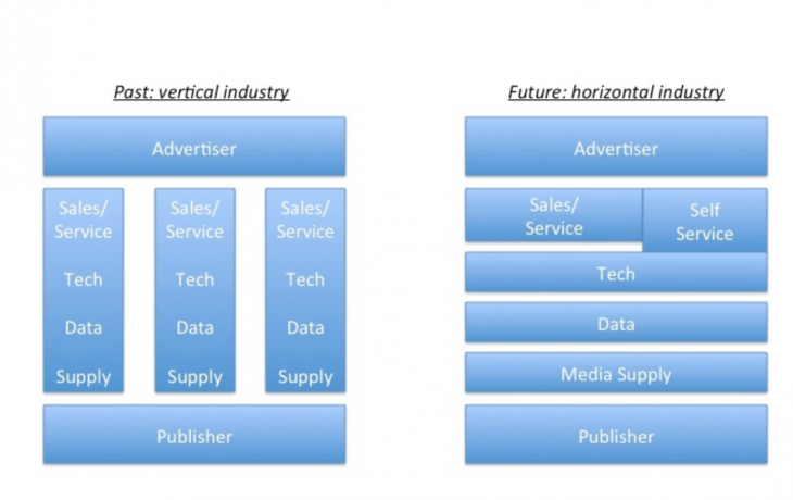 In the future, media, data, tech, and services will be provided by best-of-breed players