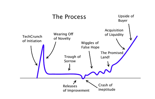 startup-curve
