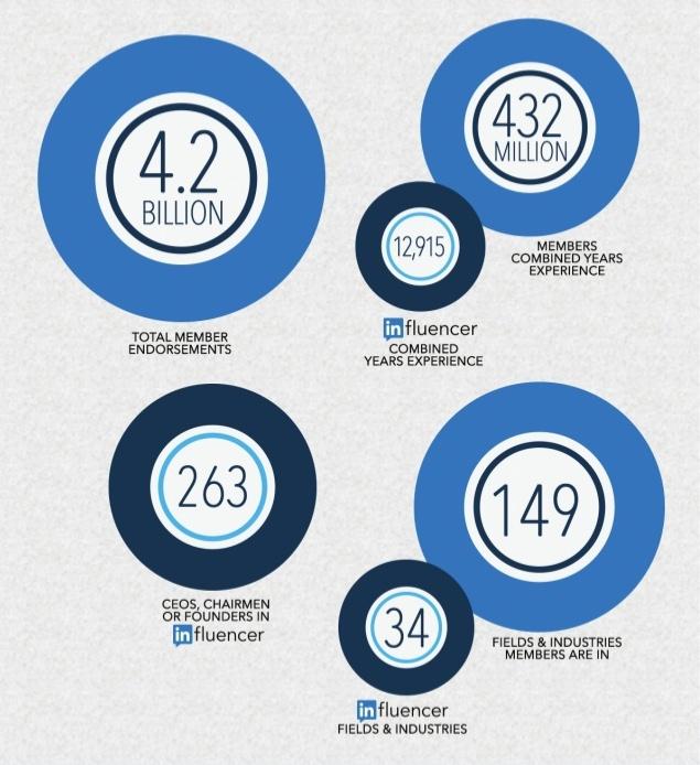LinkedIn infographic, Feb. 2014.