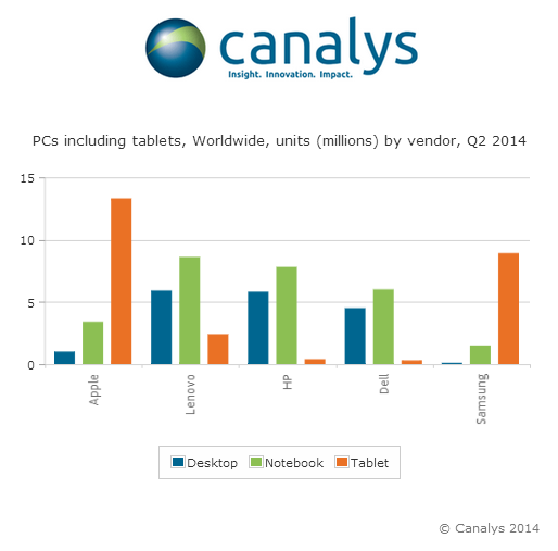 20140804 Notebook decline eases as tablet shipments level out