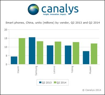 Canalys-China-1
