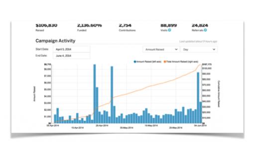 Duet-Indiegogo-Stats