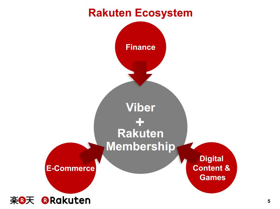 Rakuten Says Chat App Can Revolutionize its Business