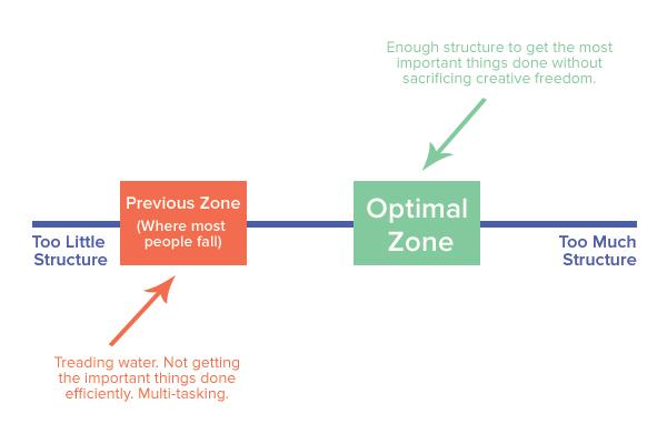 productivity_spectrum