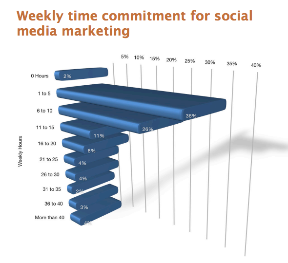 How To Save 6 Hours A Week On Social Media