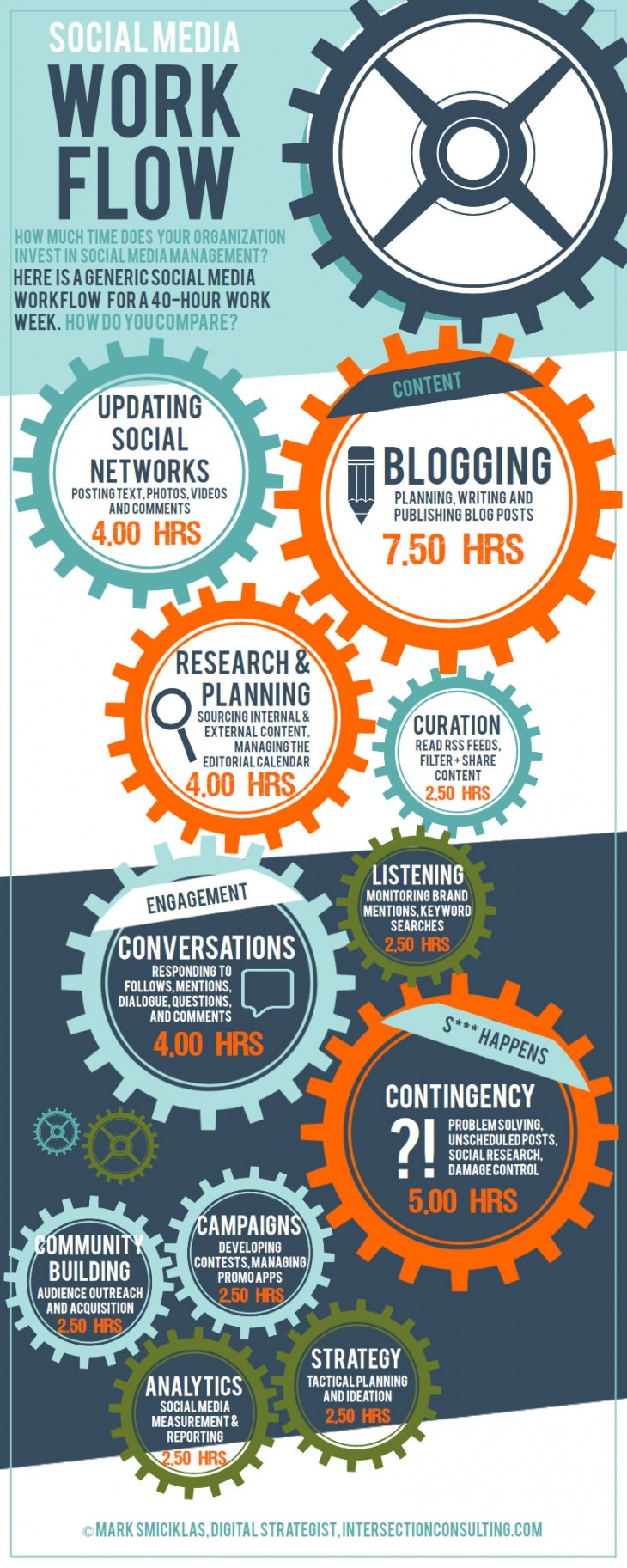 social-media-manager-workweek-infographic