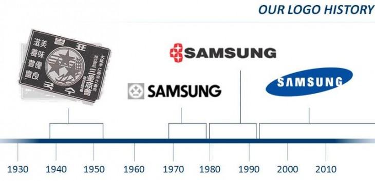 Samsung Logo History Tech Company Names