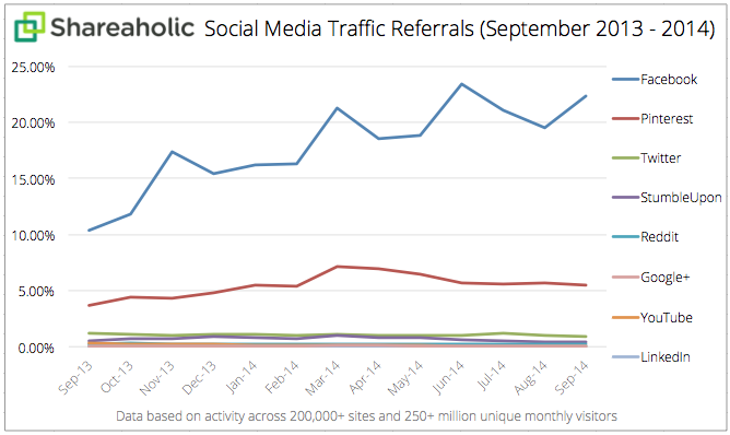 Social Media Traffic Referrals Report Oct 2014 graph