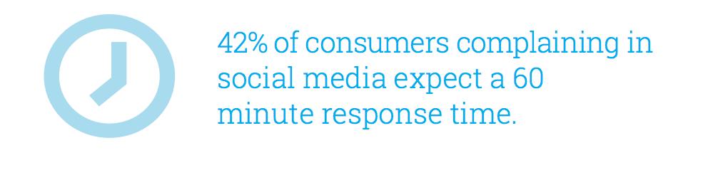 hootsuite response time social media