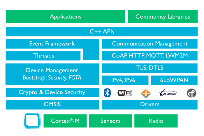 ARM announces an operating system for the Internet of Things