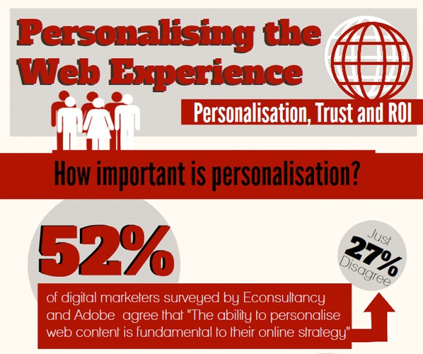 personalization-infographic - Copy