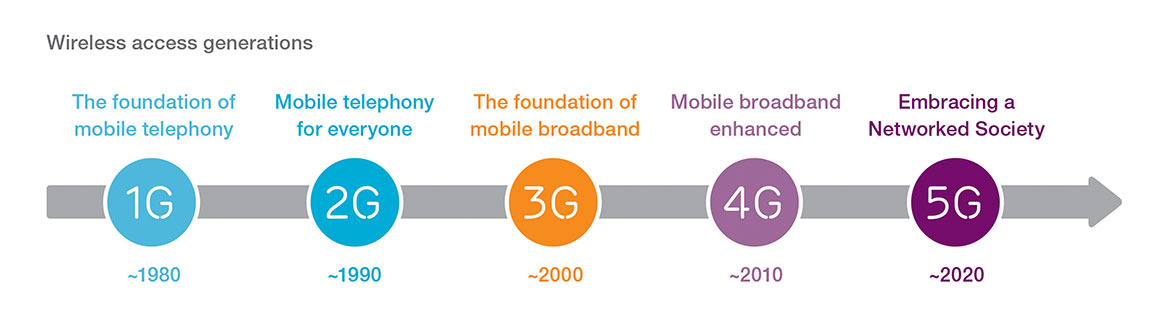 By 2020, 90% of World's Population Aged over 6 Will Have a Mobile