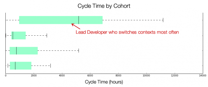 dev-who-switches-contexts1