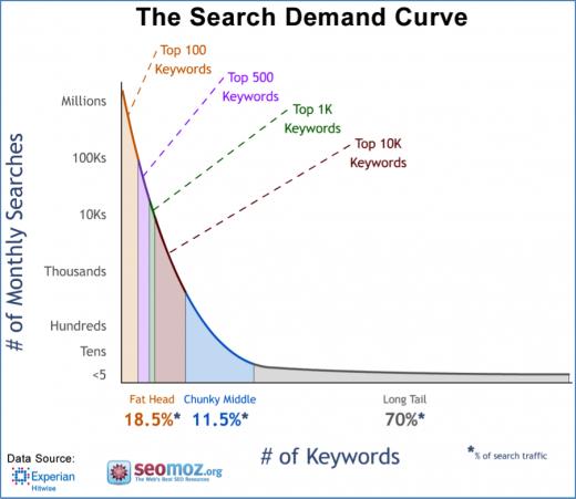 long-tail-keyword-diagram