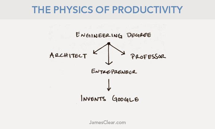 physics-productivity-second-law