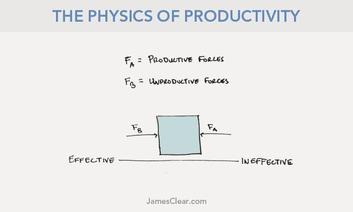 physics-productivity-third-law-1
