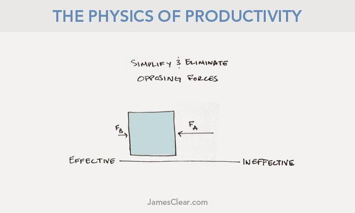 physics-productivity-third-law-3