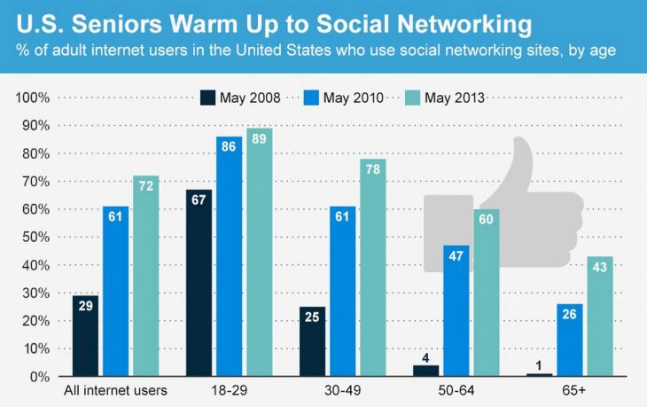 senior citizens social media
