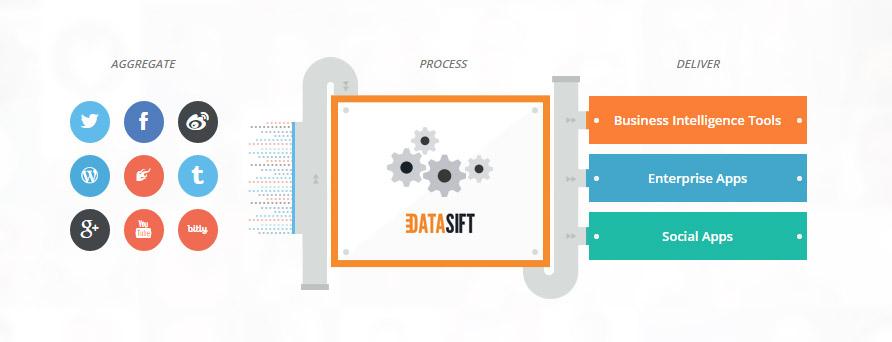 DataSift's Analysis Engine Makes Sense of Social Media Data
