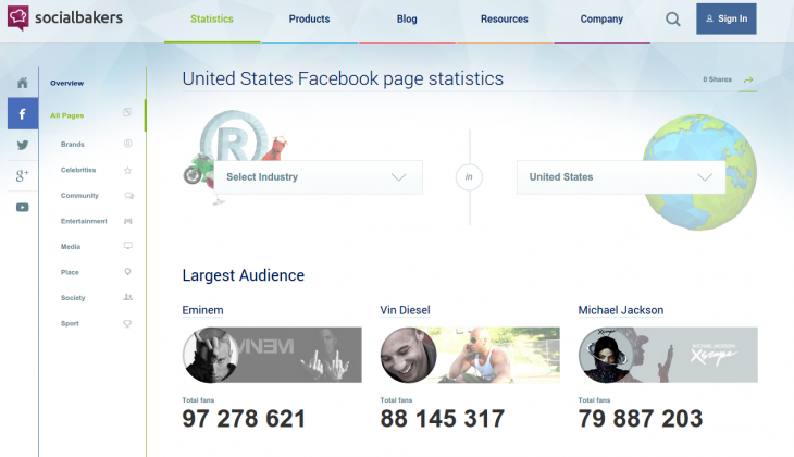 In addition to paid services, Socialbakers offers free social networks stats by country