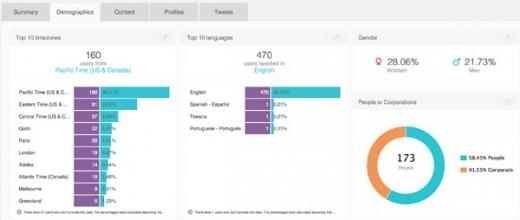 SocialBro demographics
