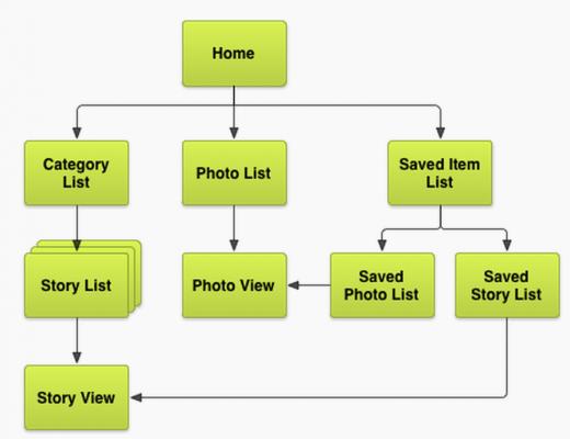 diagram screen relationships