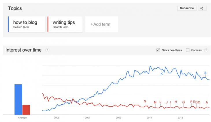 google-trends-800x462