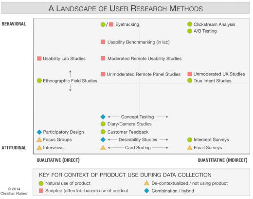 usability chart