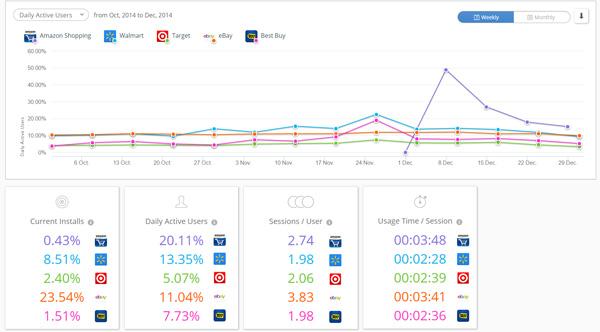 Custom benchmarking