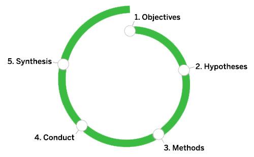 DesignResearchSpiral