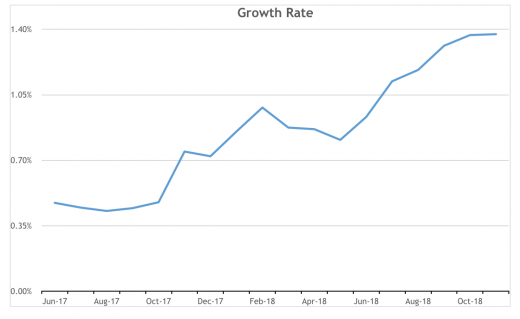Pinterest growth rate