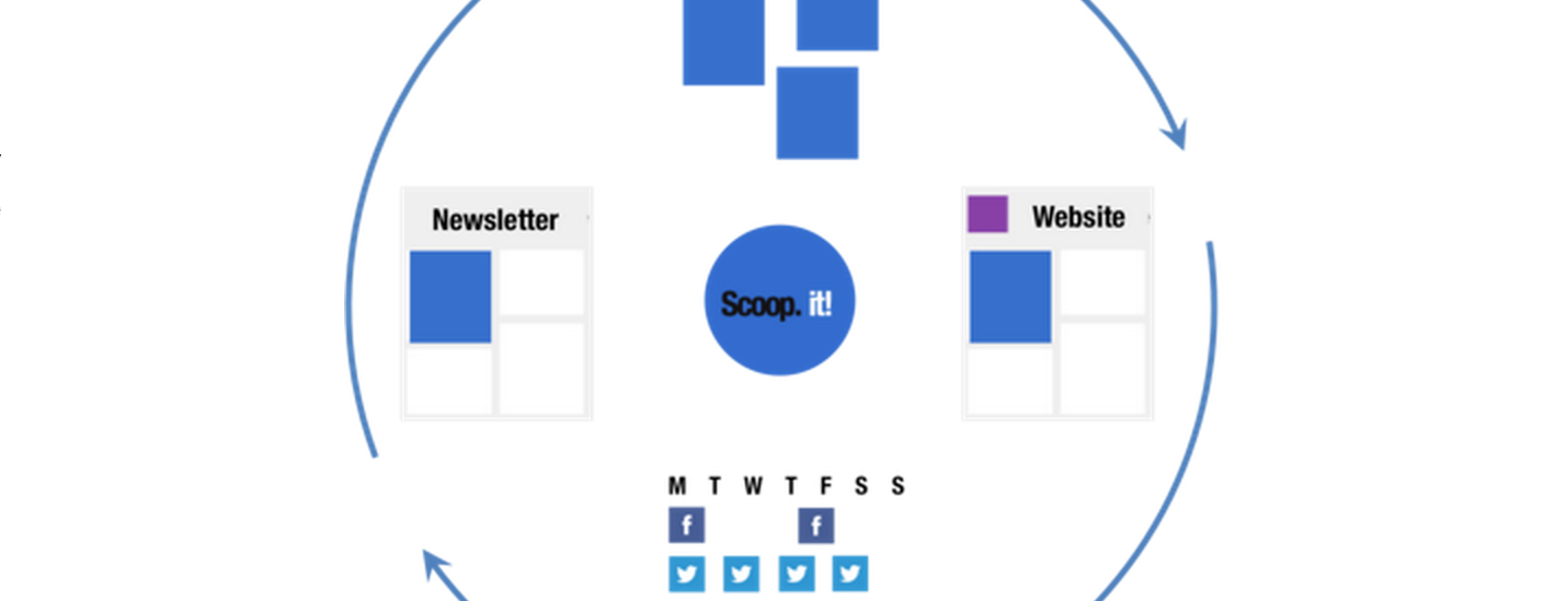 Content Marketing Without the Content: Scoop.it's Latest Move