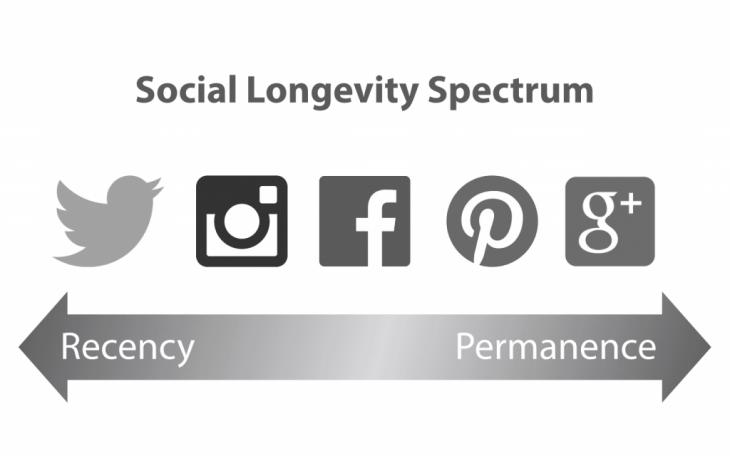 Social-Longevity-Spectrum-compressor-1024x640