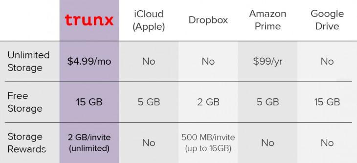 Trunx_pricing