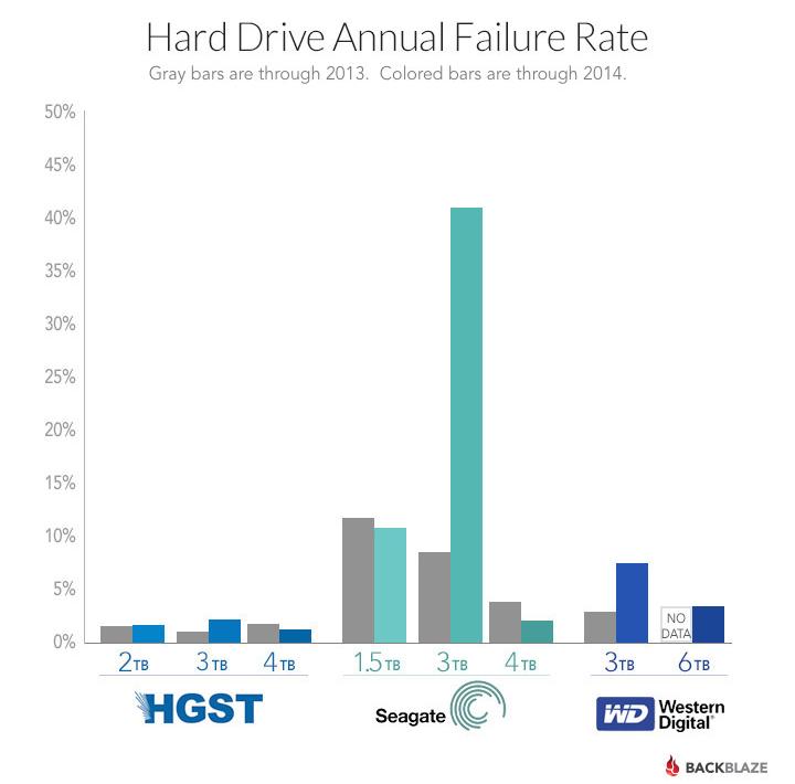 blog-drive-failure-by-manufacturer1 (1)
